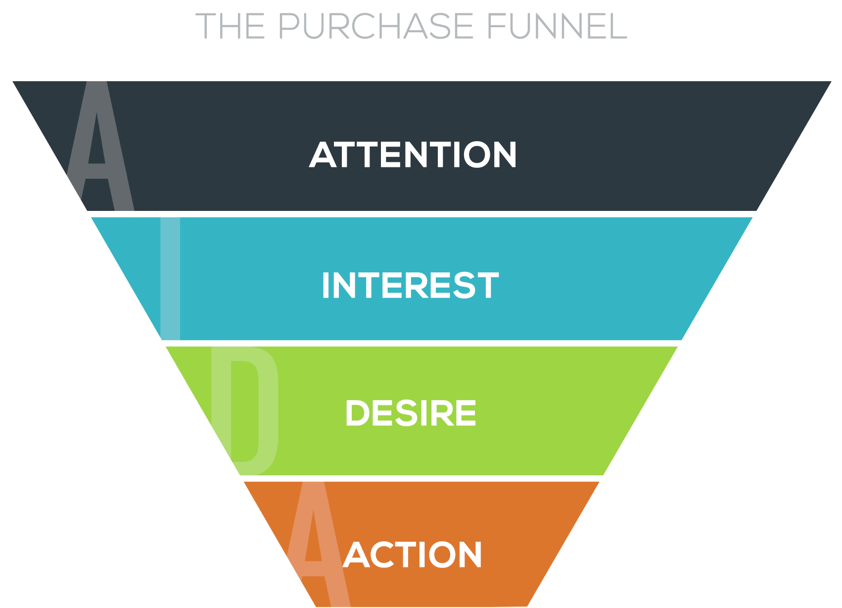 sales and marketing funnel aida